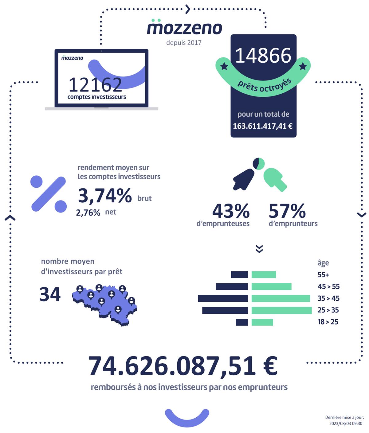 Notre infographie, mis à jour quotidiennement, vous donne une vue détaillée de notre activité.