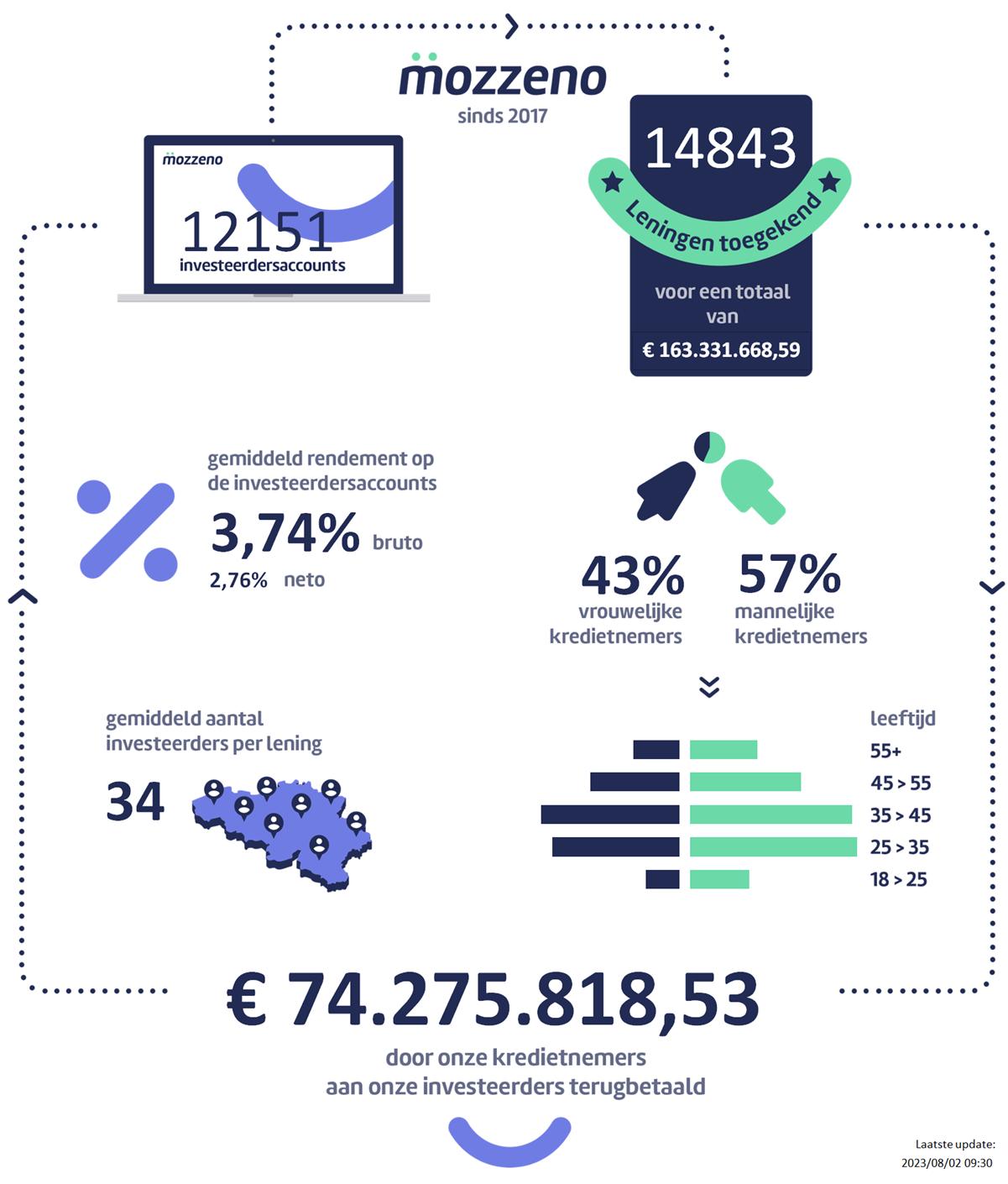 Onze infographic, die dagelijks wordt bijgewerkt, geeft u een gedetailleerd overzicht van onze activiteiten.